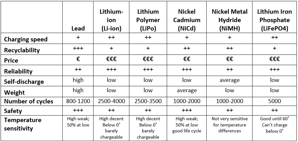 batterij en accu overzicht van een accuspecialist