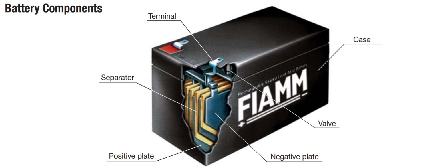 De onderdelen van een FIAMM accu